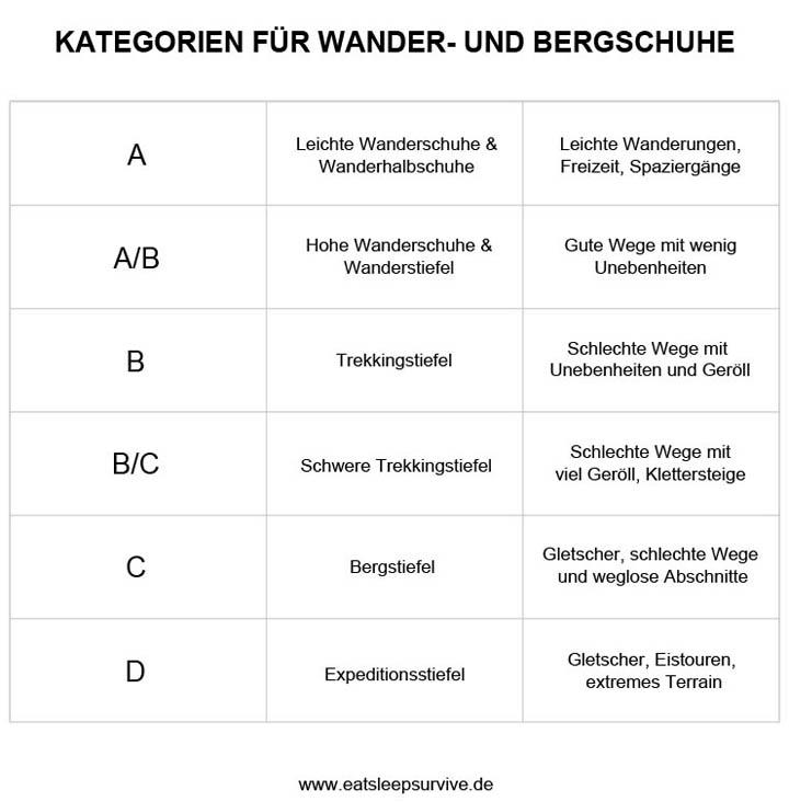 Wanderschuh Kategorien Tabelle